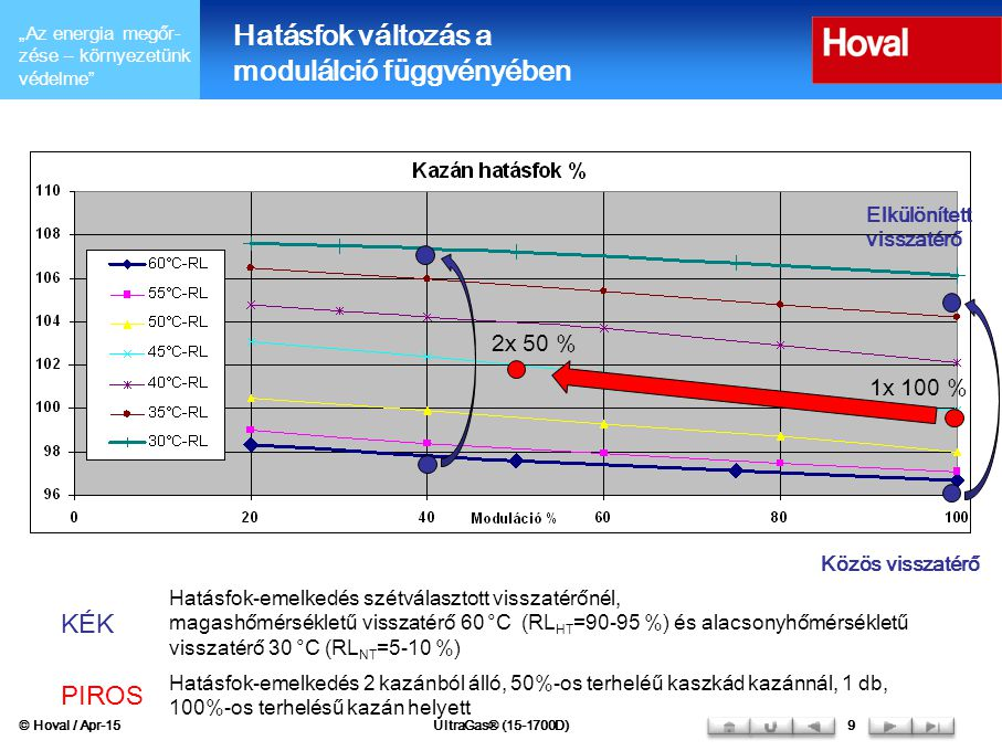"""""""Az energia megőr- zése – környezetünk védelme"""" © Hoval / Apr-15UltraGas® (15-1700D)9 Hatásfok változás a modulálció függvényében 2x 50 % 1x 100 % Elk"""
