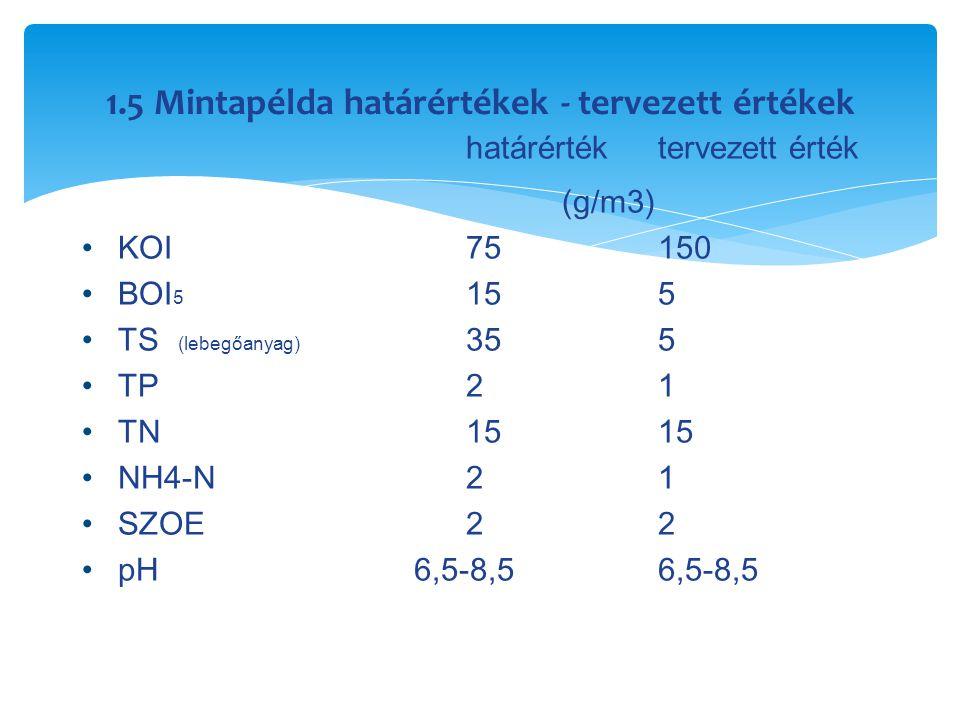 1.5 Mintapélda határértékek - tervezett értékek határérték tervezett érték (g/m3) KOI 75150 BO I 5 15 5 TS (lebegőanyag) 35 5 TP 21 TN15 15 NH4-N 21 S