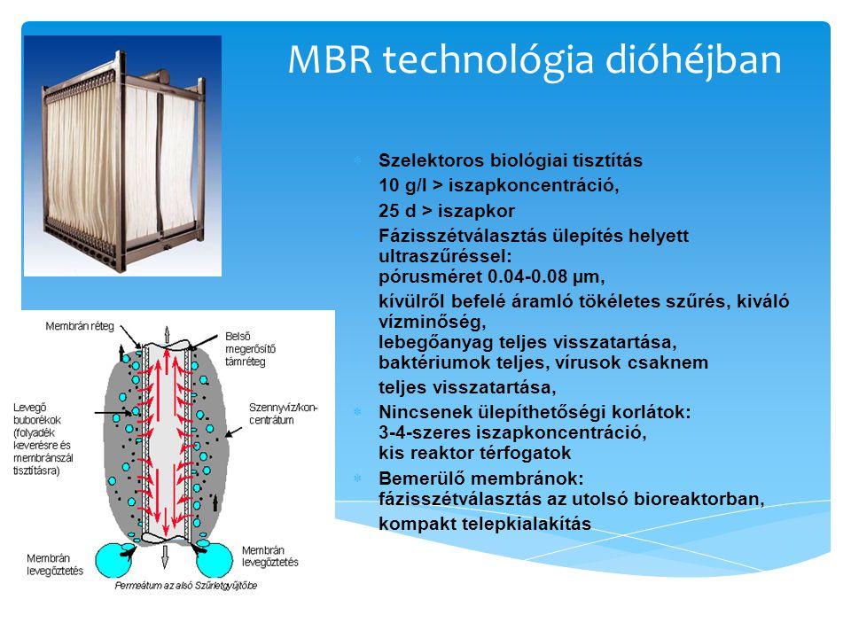 MBR technológia dióhéjban  Szelektoros biológiai tisztítás 10 g/l > iszapkoncentráció, 25 d > iszapkor  Fázisszétválasztás ülepítés helyett ultraszű