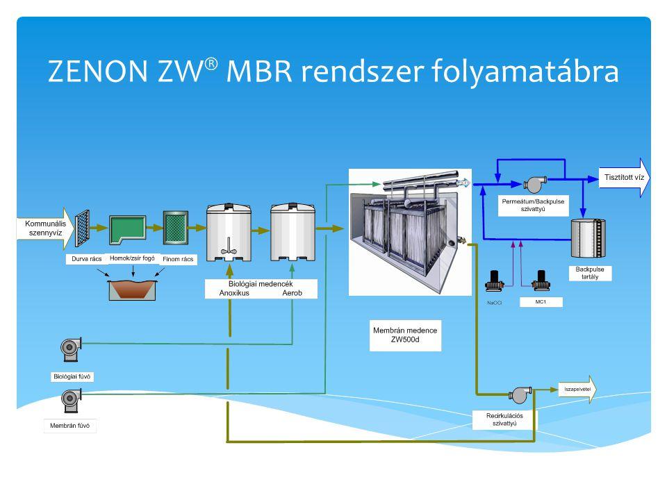 ZENON ZW ® MBR rendszer folyamatábra