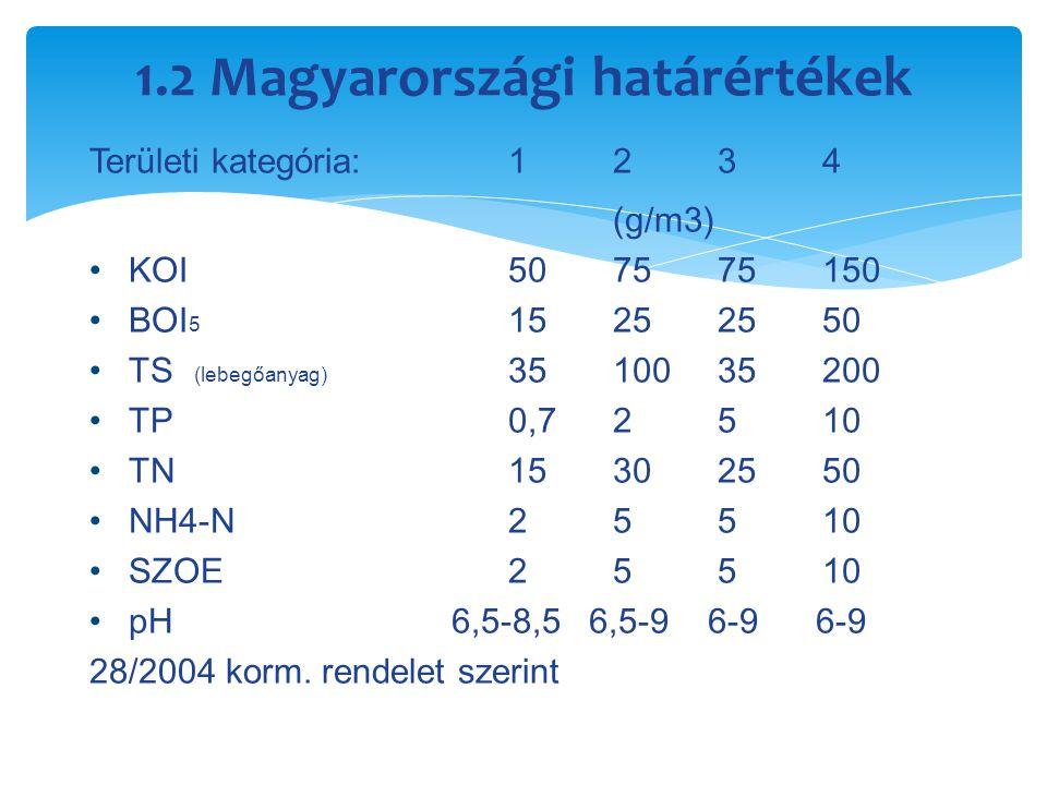 1.2 Magyarországi határértékek Területi kategória :1234 (g/m3) KOI 507575150 BO I 5 15252550 TS (lebegőanyag) 3510035200 TP0,72510 TN15302550 NH4-N255