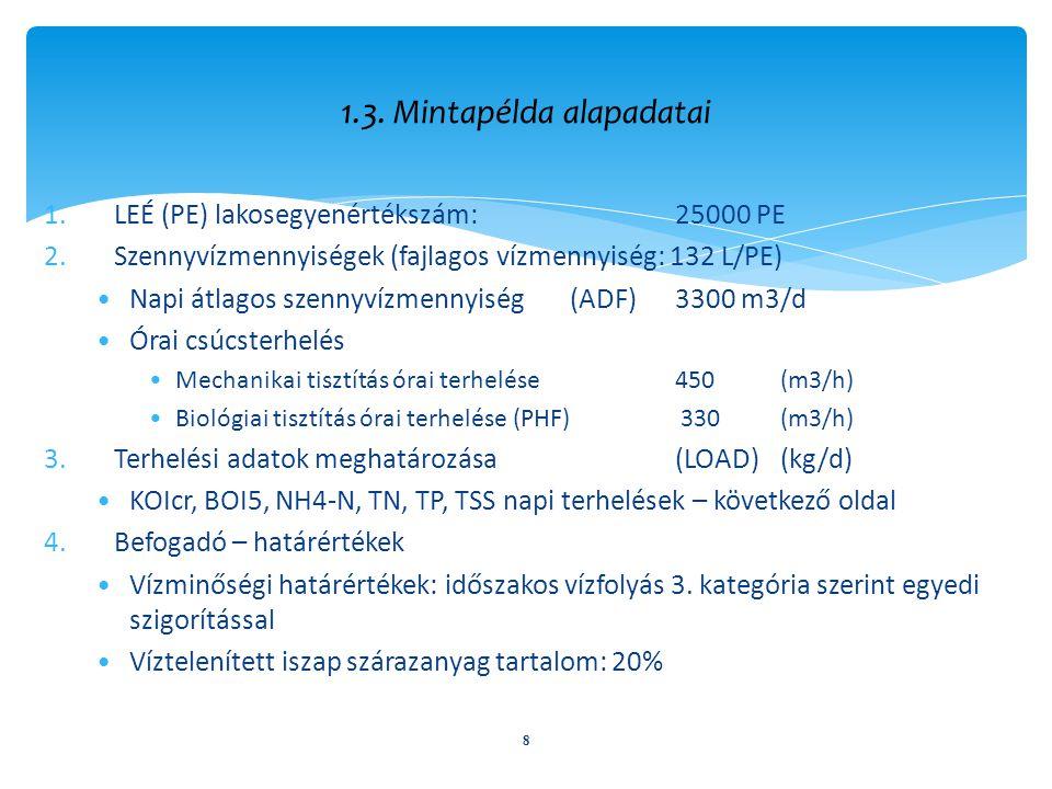 8 1.3. Mintapélda alapadatai 1.LEÉ (PE) lakosegyenértékszám: 25000 PE 2.Szennyvízmennyiségek (fajlagos vízmennyiség: 132 L/PE) Napi átlagos szennyvízm