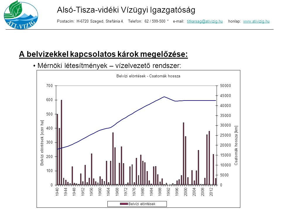 A belvizekkel kapcsolatos károk megelőzése: Mérnöki létesítmények – vízelvezető rendszer: Alsó-Tisza-vidéki Vízügyi Igazgatóság Postacím: H-6720 Szege