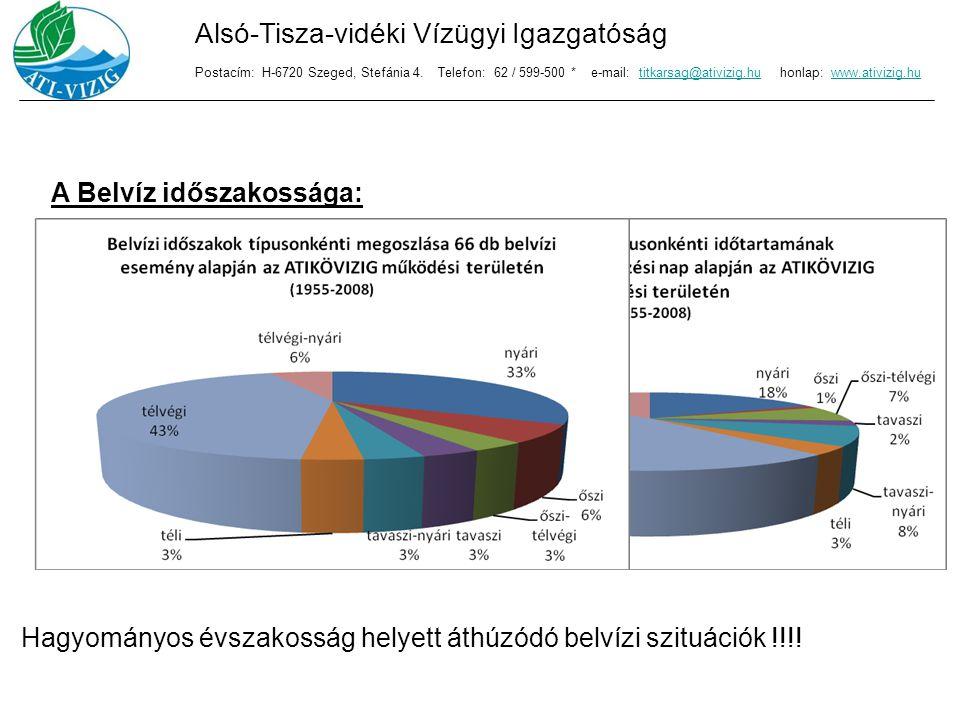 A Belvíz időszakossága: Hagyományos évszakosság helyett áthúzódó belvízi szituációk !!!! Alsó-Tisza-vidéki Vízügyi Igazgatóság Postacím: H-6720 Szeged
