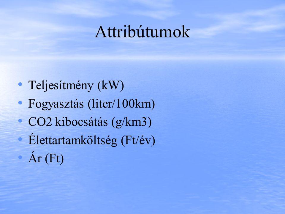 Attribútumok Teljesítmény (kW) Fogyasztás (liter/100km) CO2 kibocsátás (g/km3) Élettartamköltség (Ft/év) Ár (Ft)