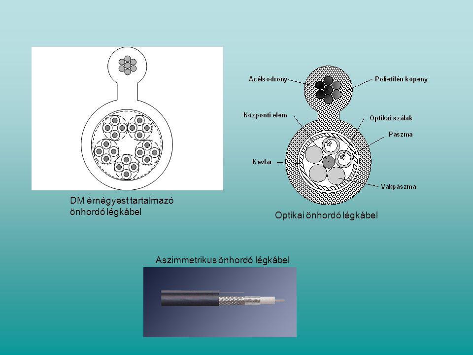 Aszimmetrikus önhordó légkábel DM érnégyest tartalmazó önhordó légkábel Optikai önhordó légkábel