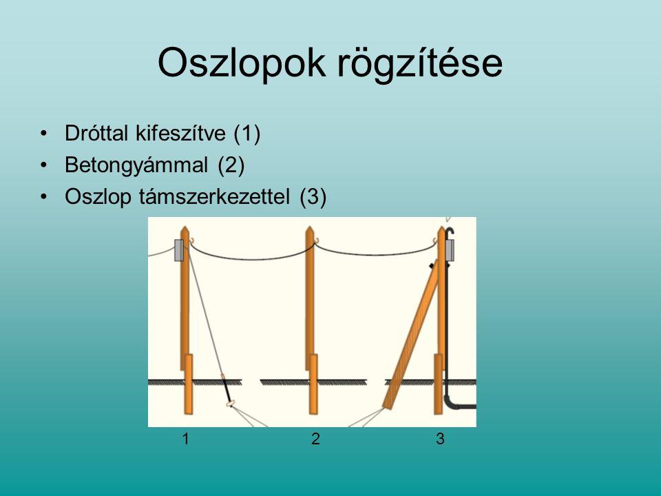 Oszlopok rögzítése Dróttal kifeszítve (1) Betongyámmal (2) Oszlop támszerkezettel (3) 123