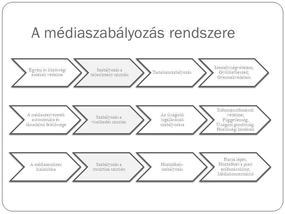 A médiaszabályozás rendszere Egyéni és közösségi érdekek védelme Szabályozás a teljesítmény szintjén Tartalomszabályozás Személyiségvédelem; Gyűlöletbeszéd; Gyermekvédelem A médiaszervezetek autonómiája és társadalmi felelőssége Szabályozás a viselkedés szintjén Az újságírók jogállásának szabályozása Információforrások védelme; Függetlenség; Újságírói gondosság; Felelősségi kérdések A médiarendszer kialakítása Szabályozás a struktúra szintjén Hozzáférés- szabályozás Piacra lépés; Hozzáférés a piaci erőforrásokhoz; Médiakoncentráció