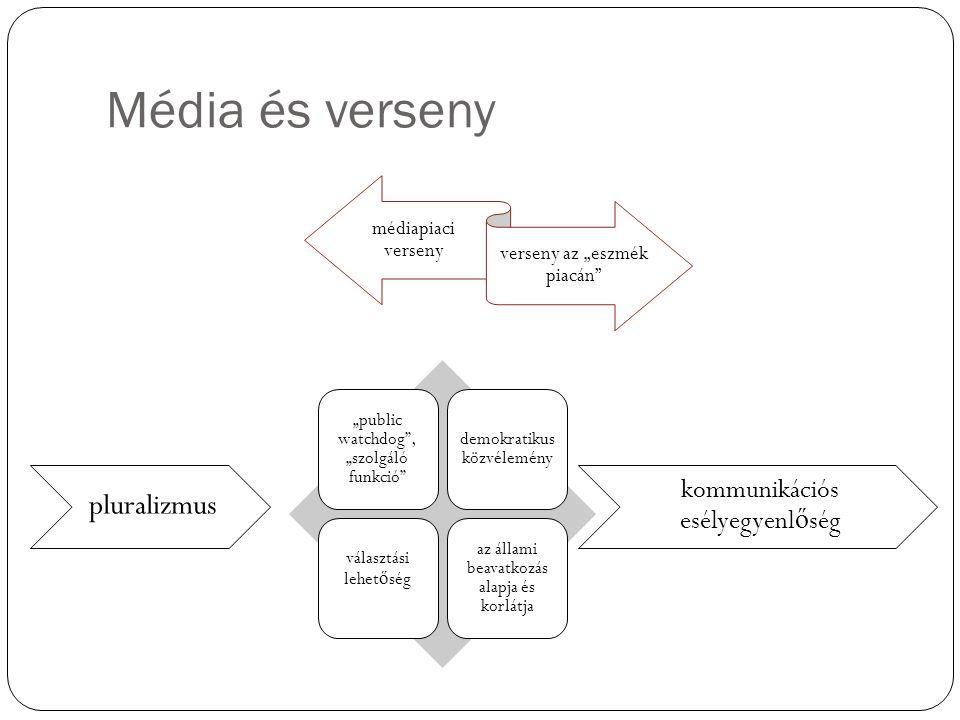 """Média és verseny médiapiaci verseny verseny az """"eszmék piacán """"public watchdog , """"szolgáló funkció demokratikus közvélemény választási lehet ő ség az állami beavatkozás alapja és korlátja kommunikációs esélyegyenl ő ség pluralizmus"""