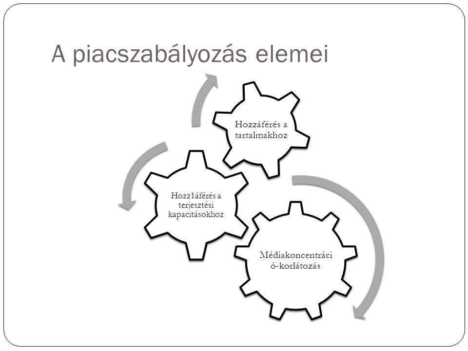 A piacszabályozás elemei Médiakoncentráci ó-korlátozás Hozz1áférés a terjesztési kapacitásokhoz Hozzáférés a tartalmakhoz