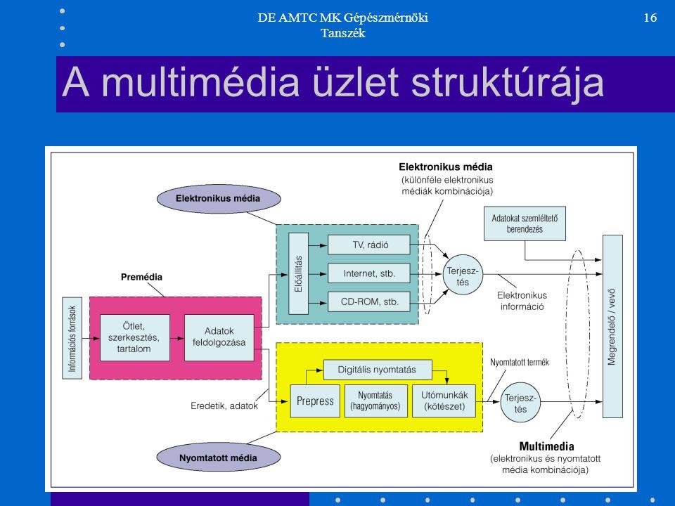 DE AMTC MK Gépészmérnöki Tanszék 16 A multimédia üzlet struktúrája