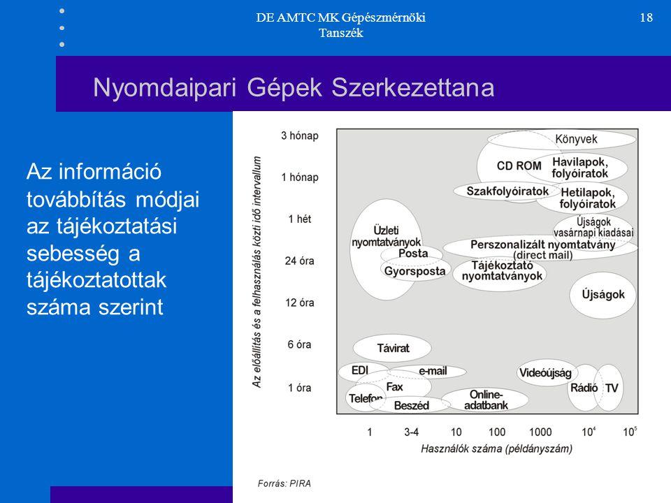 DE AMTC MK Gépészmérnöki Tanszék 18 Nyomdaipari Gépek Szerkezettana Az információ továbbítás módjai az tájékoztatási sebesség a tájékoztatottak száma