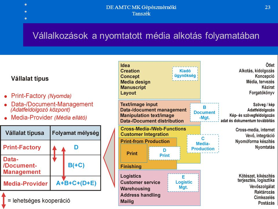 DE AMTC MK Gépészmérnöki Tanszék 23 Vállalkozások a nyomtatott média alkotás folyamatában