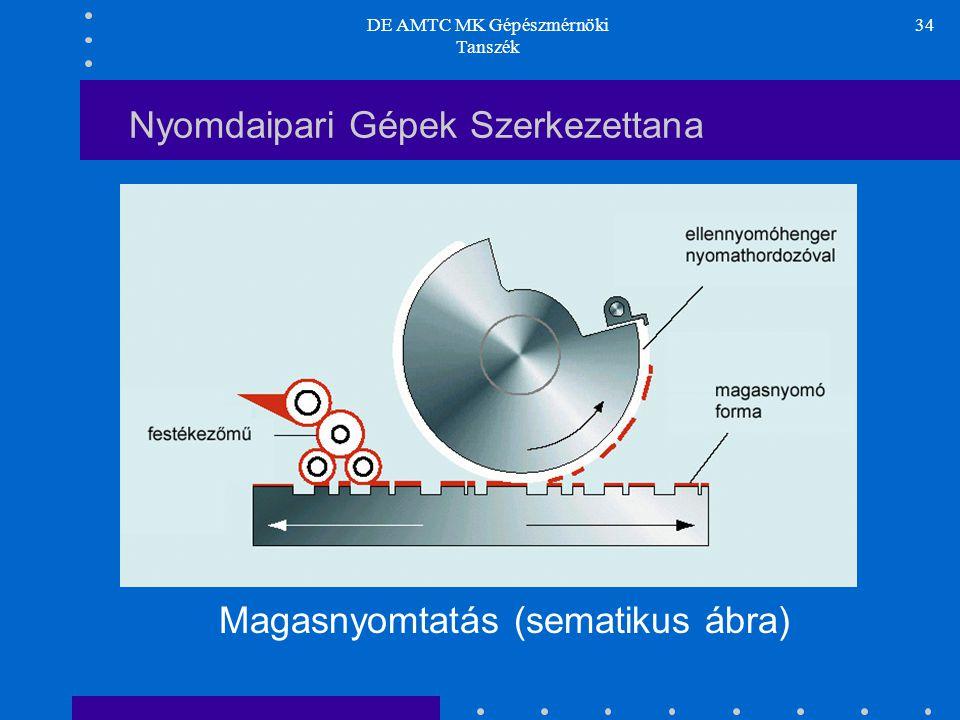 DE AMTC MK Gépészmérnöki Tanszék 34 Nyomdaipari Gépek Szerkezettana Magasnyomtatás (sematikus ábra)