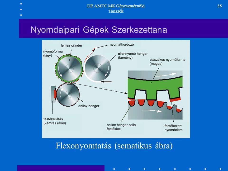 DE AMTC MK Gépészmérnöki Tanszék 35 Nyomdaipari Gépek Szerkezettana Flexonyomtatás (sematikus ábra)