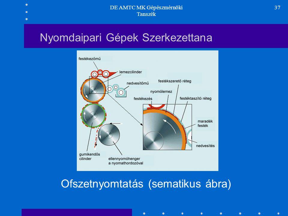 DE AMTC MK Gépészmérnöki Tanszék 37 Nyomdaipari Gépek Szerkezettana Ofszetnyomtatás (sematikus ábra)
