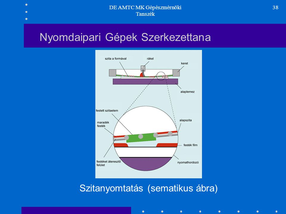 DE AMTC MK Gépészmérnöki Tanszék 38 Nyomdaipari Gépek Szerkezettana Szitanyomtatás (sematikus ábra)