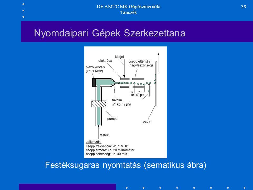 DE AMTC MK Gépészmérnöki Tanszék 39 Nyomdaipari Gépek Szerkezettana Festéksugaras nyomtatás (sematikus ábra)