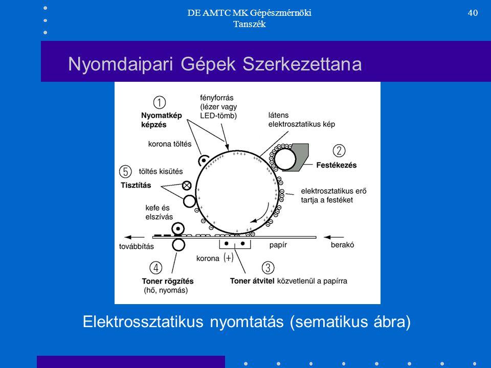 DE AMTC MK Gépészmérnöki Tanszék 40 Nyomdaipari Gépek Szerkezettana Elektrossztatikus nyomtatás (sematikus ábra)