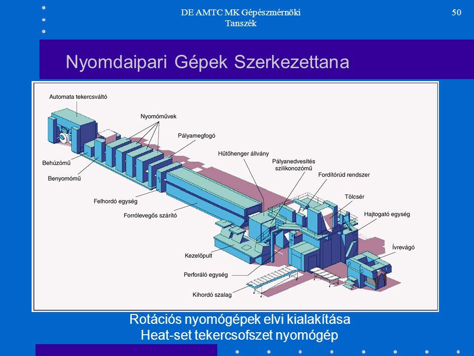 DE AMTC MK Gépészmérnöki Tanszék 50 Nyomdaipari Gépek Szerkezettana Rotációs nyomógépek elvi kialakítása Heat-set tekercsofszet nyomógép