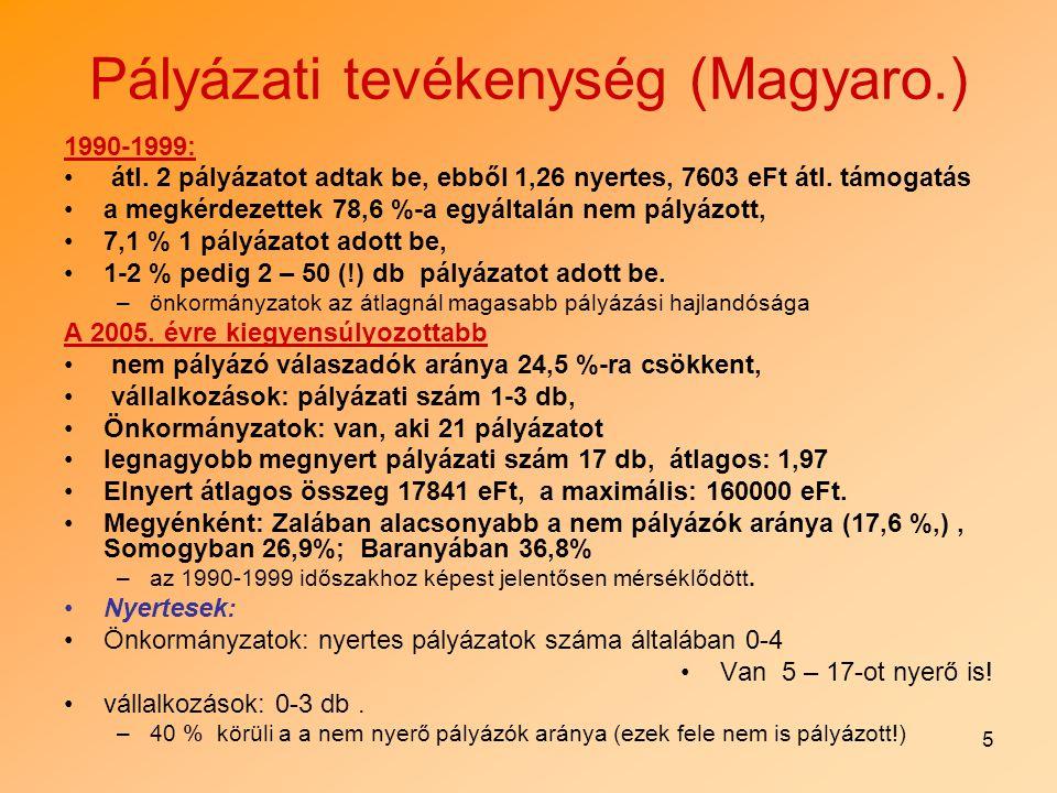 6 Pályázati tevékenység (Horváto.) A horvátországi megkérdezettek 28% írt vidékfejlesztési projektet, és további 5% szándékozik írni.