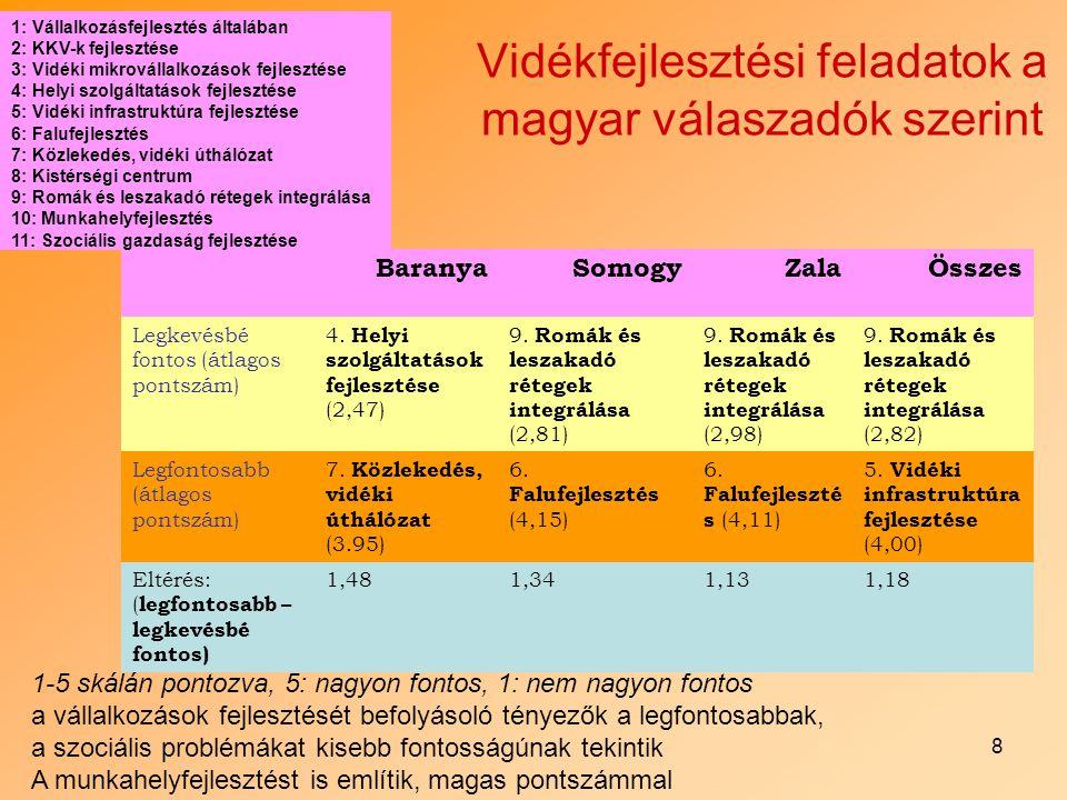 8 Vidékfejlesztési feladatok a magyar válaszadók szerint BaranyaSomogyZalaÖsszes Legkevésbé fontos (átlagos pontszám) 4. Helyi szolgáltatások fejleszt