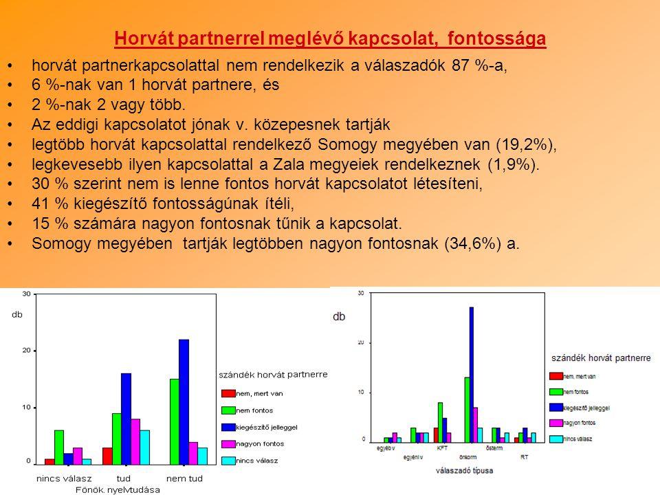 9 Horvát partnerrel meglévő kapcsolat, fontossága horvát partnerkapcsolattal nem rendelkezik a válaszadók 87 %-a, 6 %-nak van 1 horvát partnere, és 2
