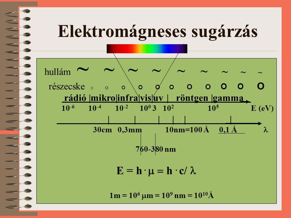 Elektromágneses sugárzás hullám ~ ~ ~ ~ ~ ~ ~ ~ ~ részecske O O O O O O O O O O O rádió |mikro|infra|vis|uv | röntgen |gamma 10 -6 10 -4 10 -2 10 0 3