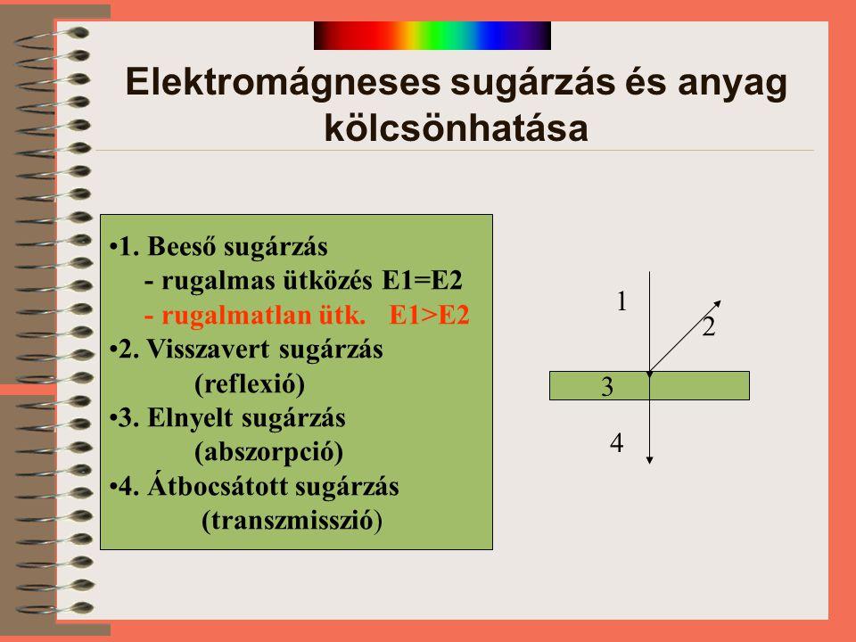 Elektromágneses sugárzás és anyag kölcsönhatása 1. Beeső sugárzás - rugalmas ütközés E1=E2 - rugalmatlan ütk. E1>E2 2. Visszavert sugárzás (reflexió)