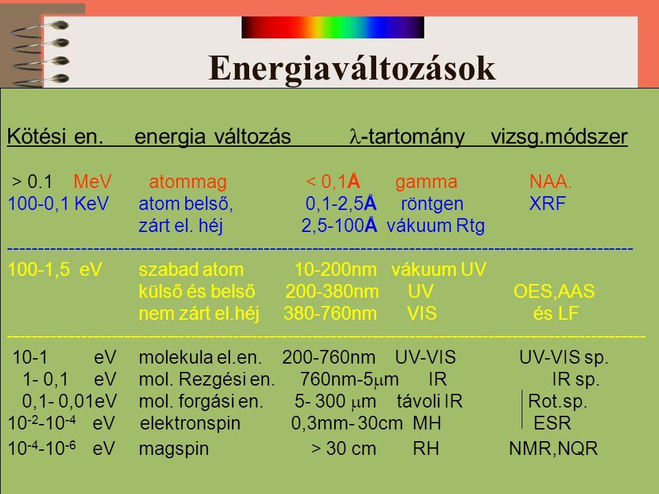 Energiaváltozások Kötési en. energia változás -tartomány vizsg.módszer > 0.1 MeV atommag < 0,1Å gamma NAA. Mössbauer sp. 100-0,1 KeVatom belső, 0,1-2,