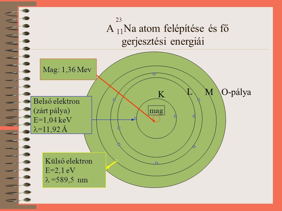 23 A 11 Na atom felépítése és fő gerjesztési energiái mag L K O-pályaM Mag: 1,36 Mev Belső elektron (zárt pálya) E=1,04 keV =11,92 Å Külső elektron E=