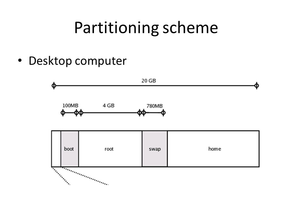 Partitioning scheme Desktop computer
