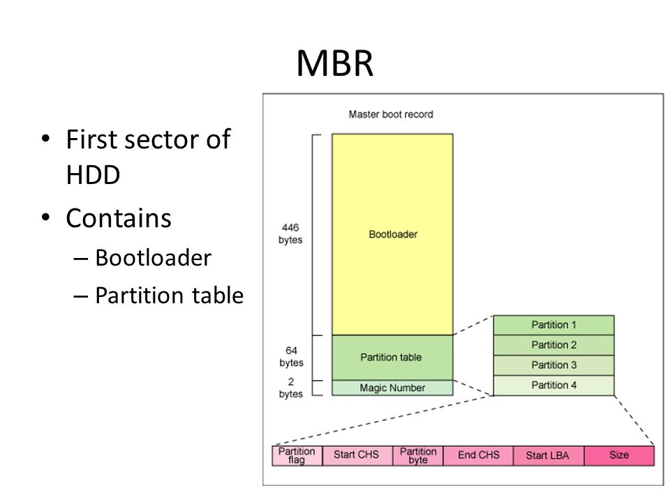 MBR First sector of HDD Contains – Bootloader – Partition table