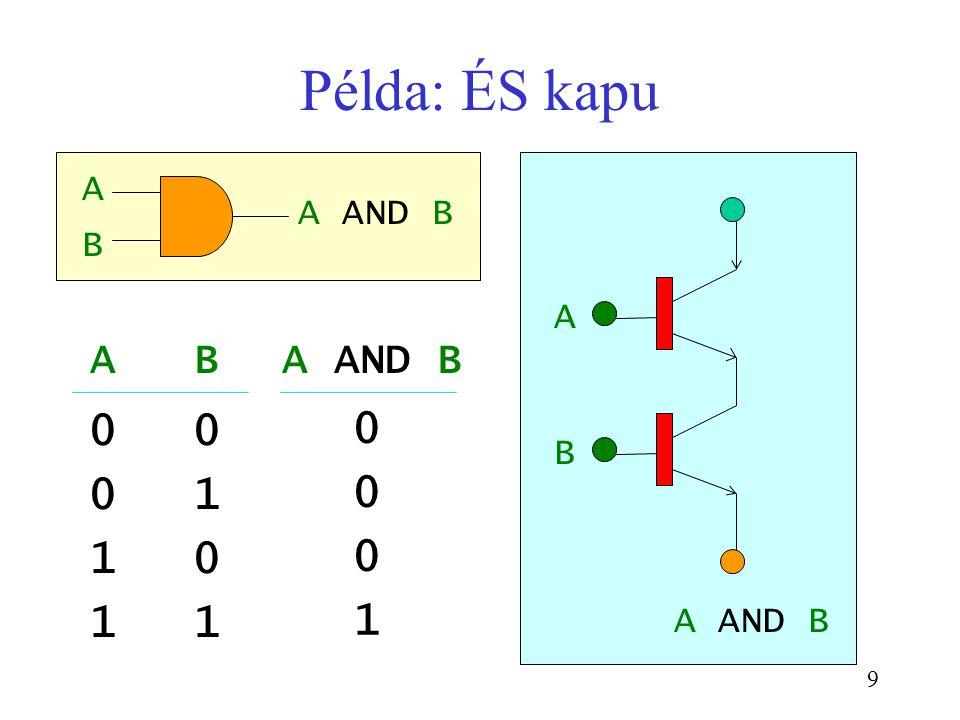 9 AB 00 01 10 11 A AND B A B A B Példa: ÉS kapu 0 0 0 1