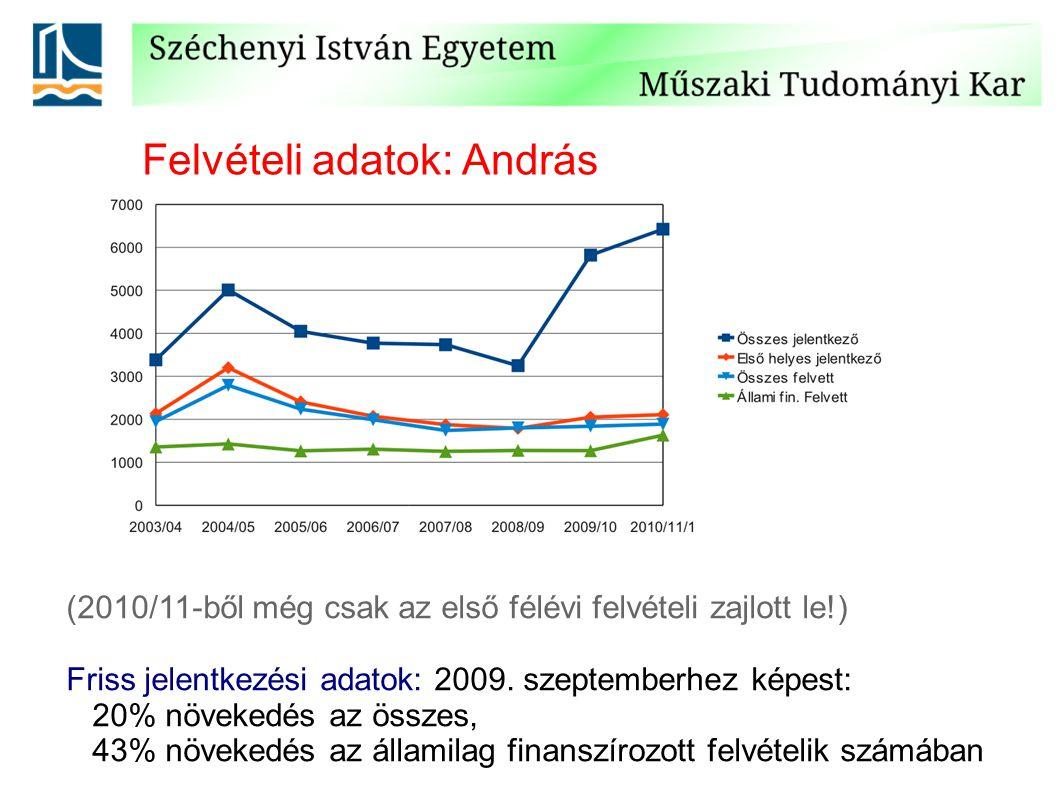 Felvételi adatok: András (2010/11-ből még csak az első félévi felvételi zajlott le!) Friss jelentkezési adatok: 2009.