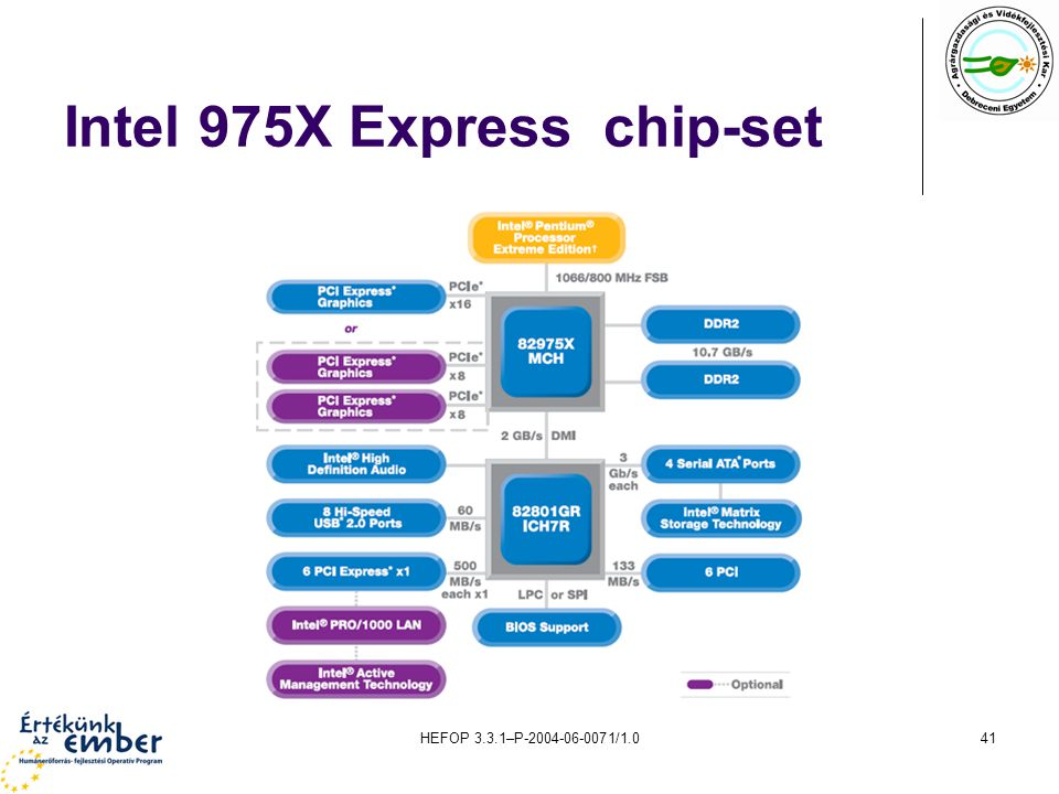 HEFOP 3.3.1–P-2004-06-0071/1.041 Intel 975X Express chip-set