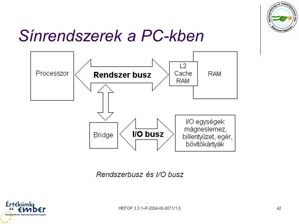 HEFOP 3.3.1–P-2004-06-0071/1.042 Sínrendszerek a PC-kben Rendszerbusz és I/O busz