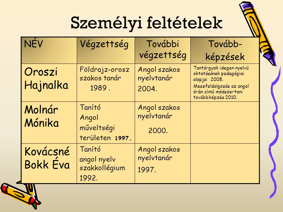 Személyi feltételek NÉV Végzettség További végzettség Tovább- képzések Patócsné Szoboszla i Tünde Tanító Vizuális nevelés szakkollégium 1996.