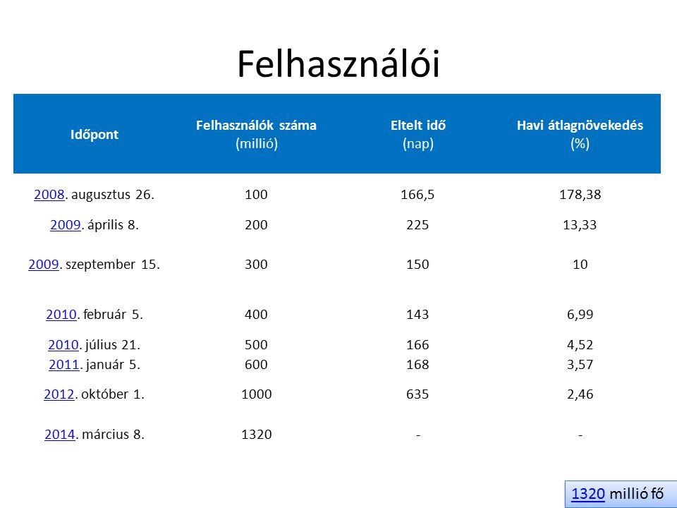 Felhasználói Időpont Felhasználók száma (millió) Eltelt idő (nap) Havi átlagnövekedés (%) 20082008. augusztus 26.100166,5178,38 20092009. április 8.20