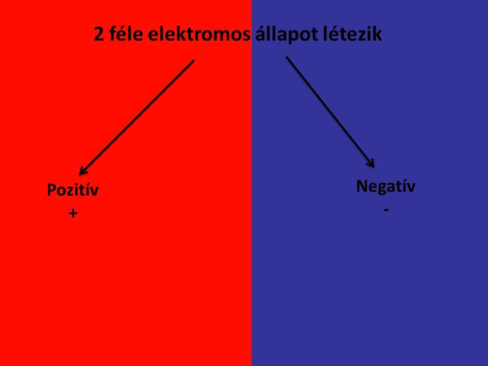 Elektromos mező: Az elektromos állapotban lévő testek sajátos környezete.
