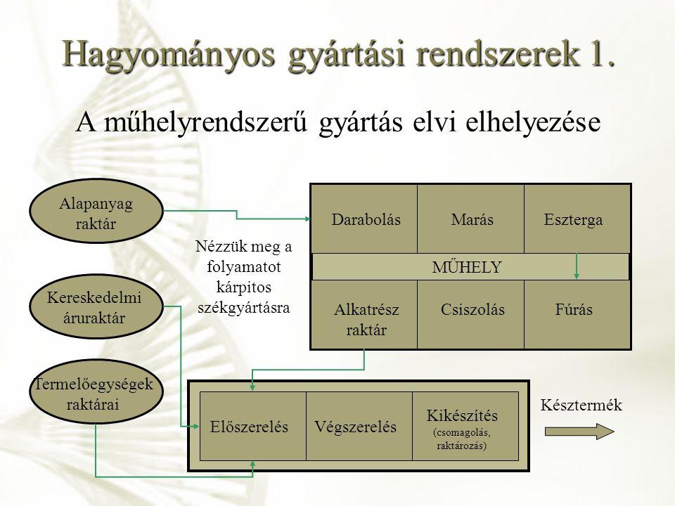 Hagyományos gyártási rendszerek 1.