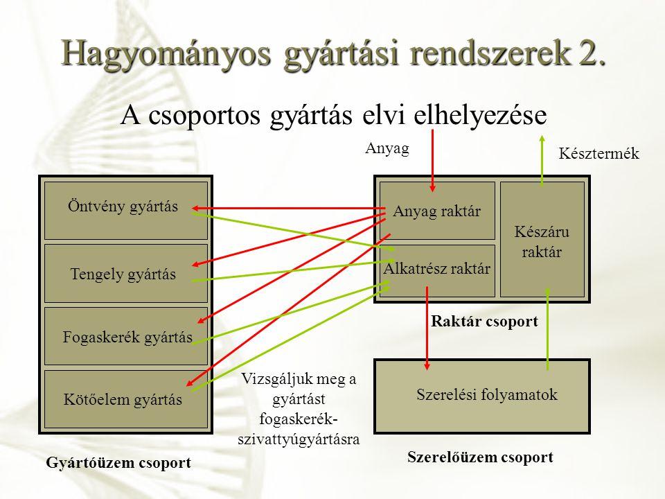 Hagyományos gyártási rendszerek 2.