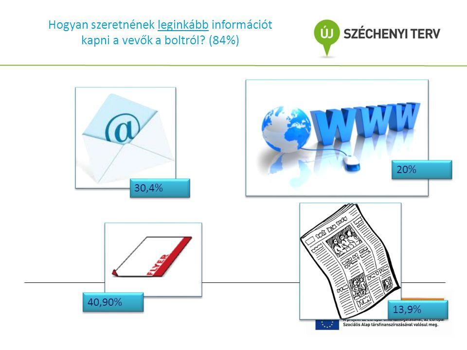 Hogyan szeretnének leginkább információt kapni a vevők a boltról? (84%) 40,90% 30,4% 20% 13,9%