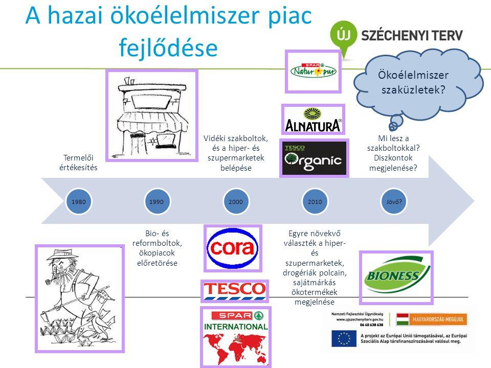 Hipotéziseim H1: A kaposvári bio- és reformboltok marketingkommunikációja eltér a fogyasztók elvárásaitól.