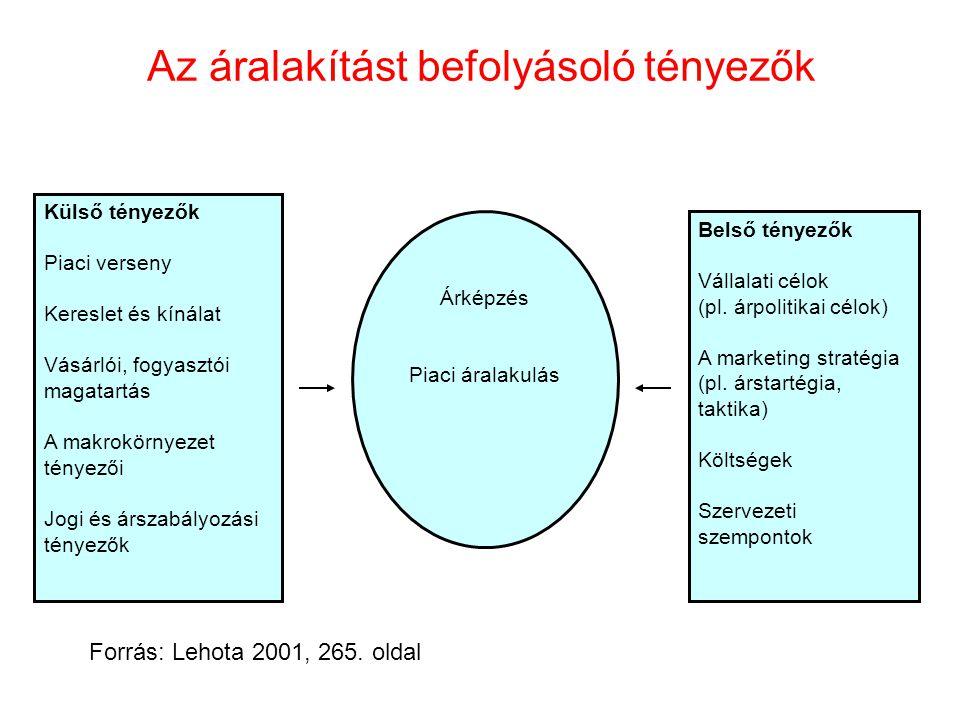 Árképzés formái Piaci Vállalkozói  Meghatározza a termék és a piac jellege