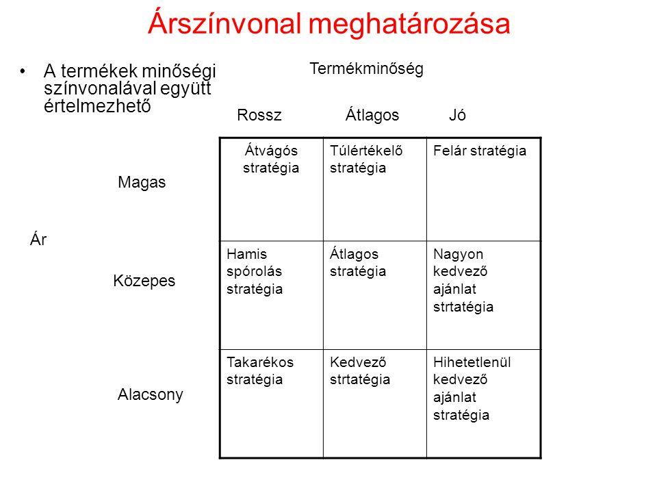 Árszínvonal meghatározása A termékek minőségi színvonalával együtt értelmezhető Átvágós stratégia Túlértékelő stratégia Felár stratégia Hamis spórolás