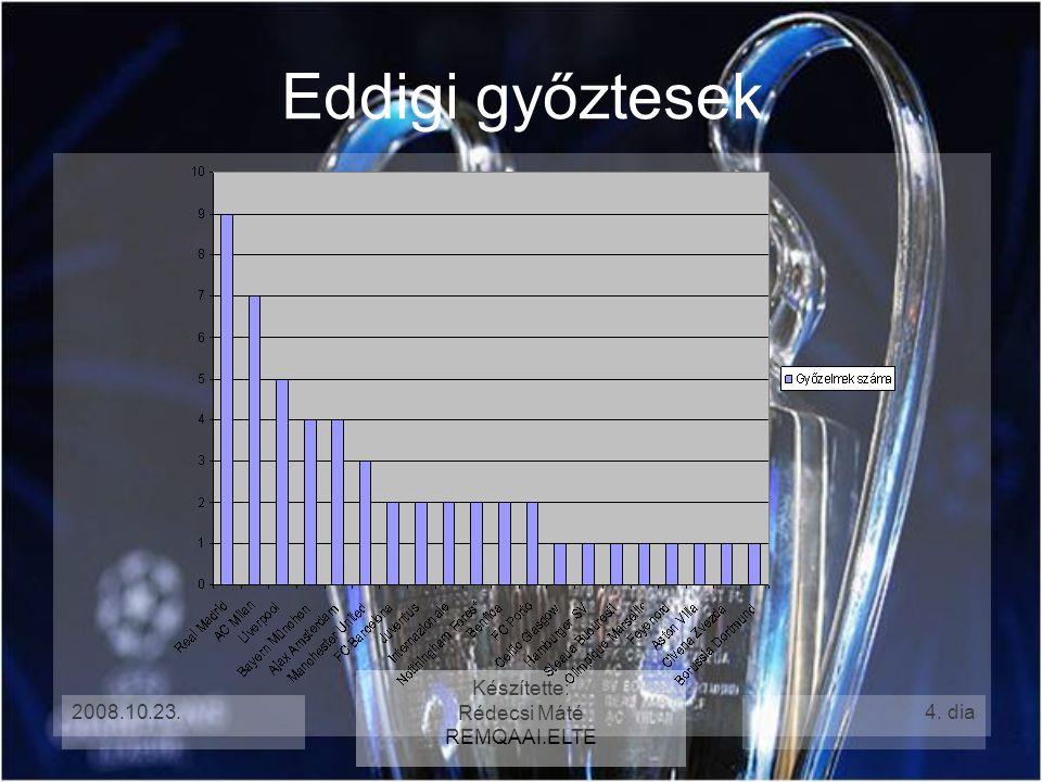 2008.10.23. Készítette: Rédecsi Máté REMQAAI.ELTE 5. dia Eddigi győztesek