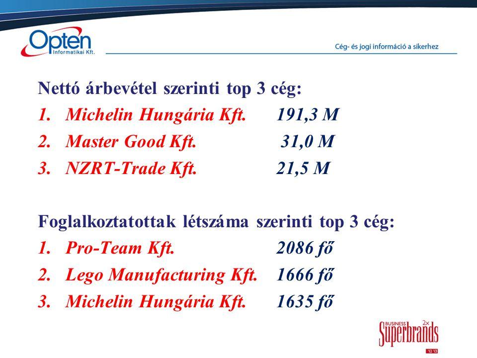 Nettó árbevétel szerinti top 3 cég: 1.Michelin Hungária Kft. 191,3 M 2.Master Good Kft. 31,0 M 3.NZRT-Trade Kft. 21,5 M Foglalkoztatottak létszáma sze