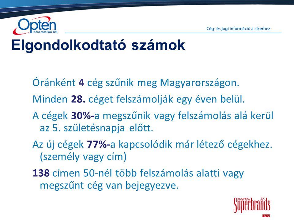 Elgondolkodtató számok Óránként 4 cég szűnik meg Magyarországon. Minden 28. céget felszámolják egy éven belül. A cégek 30%-a megszűnik vagy felszámolá