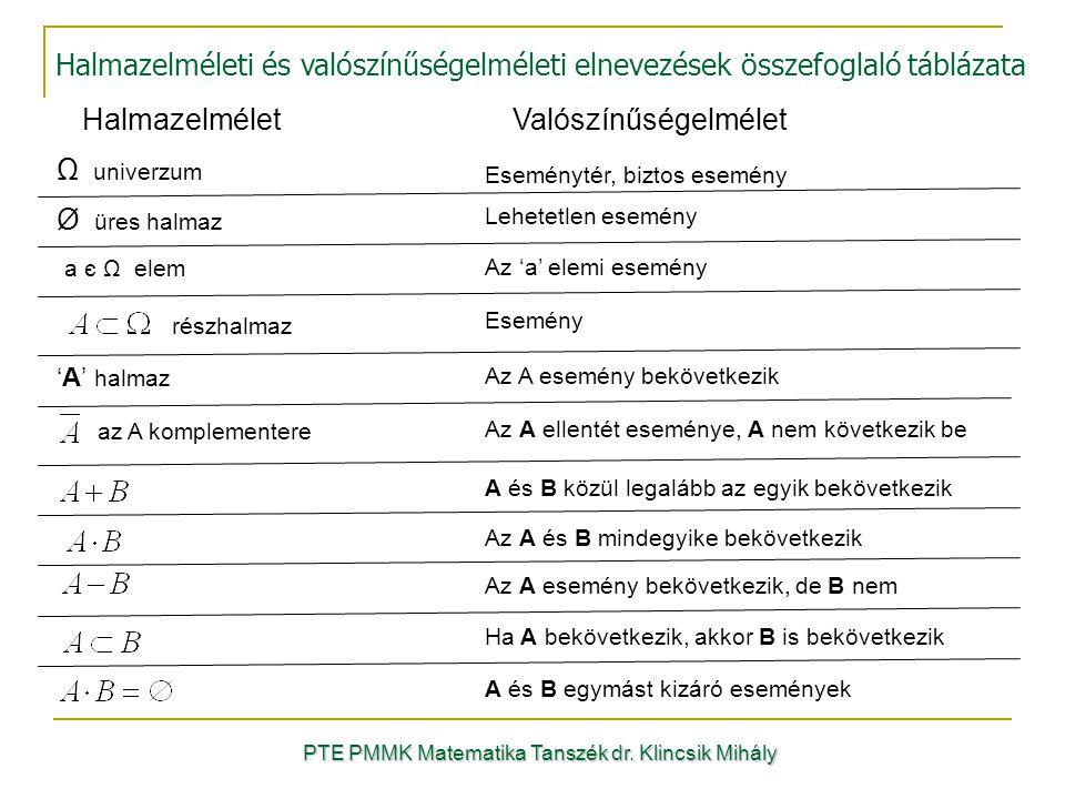 Halmazelméleti és valószínűségelméleti elnevezések összefoglaló táblázata PTE PMMK Matematika Tanszék dr. Klincsik Mihály HalmazelméletValószínűségelm